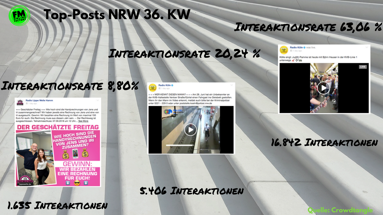 die top ten der facebook posts im nrw lokalfunk 36 kw fm online factory. Black Bedroom Furniture Sets. Home Design Ideas